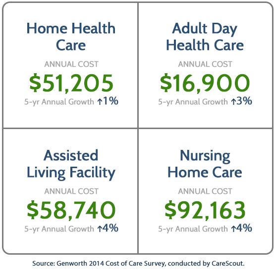 health-care-costs-rwusa